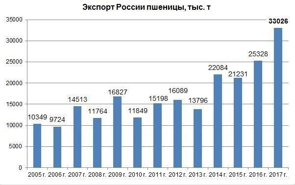 В 2017 Россия установила очередной рекорд поэкспорту пшеницы иосталась мировым лидером