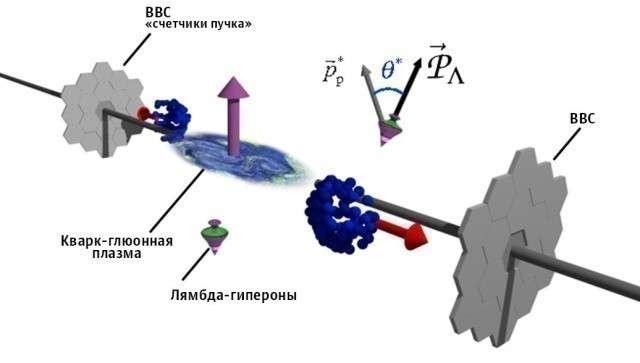 Физики заглянули в первые мгновения после Большого взрыва