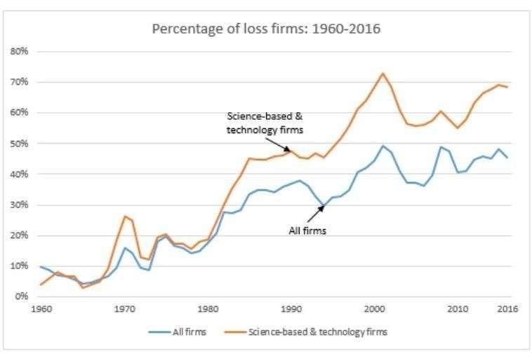 В США половина компаний убыточна! Банкрот на банкроте сидит и банкротом погоняет