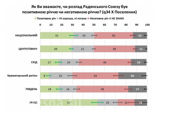 Зрада: Украинцы нехотят вНАТО и жалеют о распаде СССР | Русская весна
