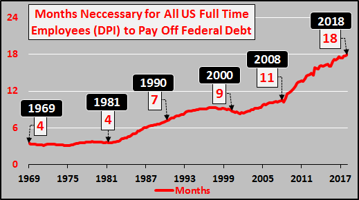 государственный долг США