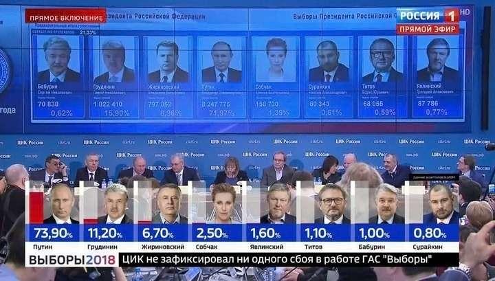 Результаты выборов Президента России 2018 по данным экзитполов ВЦИОМ и ФОМ