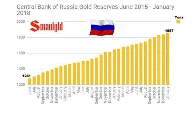 Россия избавляется от американских трежерис самыми быстрыми темпами и скупает золото