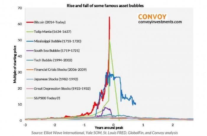Криптовалюта обесценилась в 3-10 раз, уничтожено пол триллиона дутой капитализации