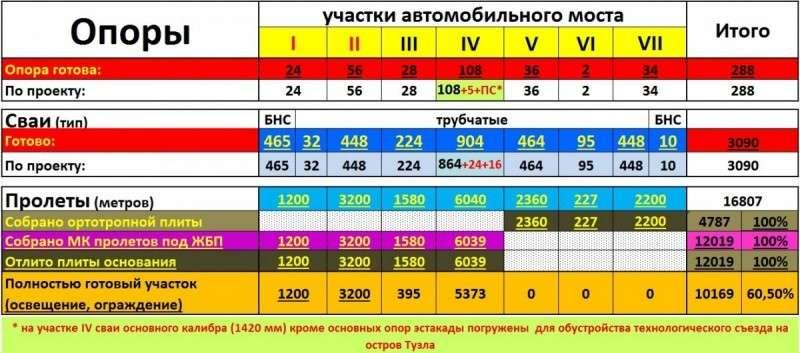 На Крымском мосту идёт этап асфальтирования автомобильной арки