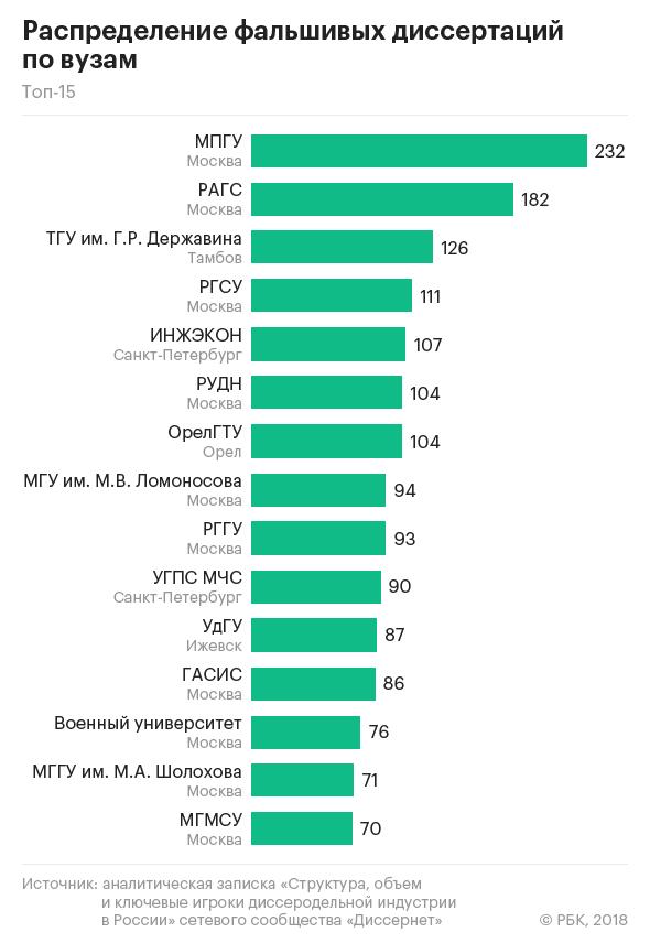 Выявлены самые злостные ВУЗ-ы по количеству защит «фальшивых» диссертаций