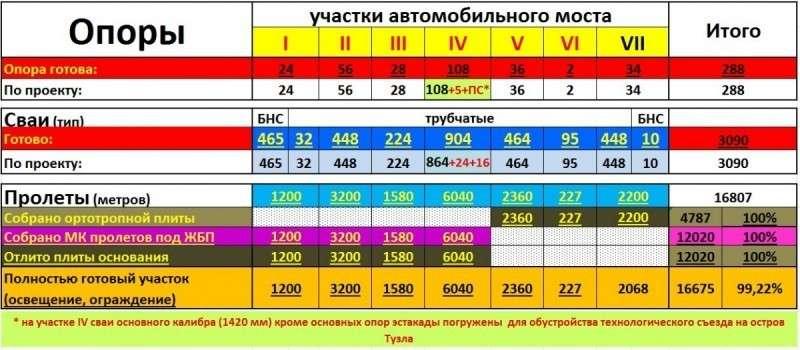 Крымский мост и автомобильные подходы. Статистика по строительству