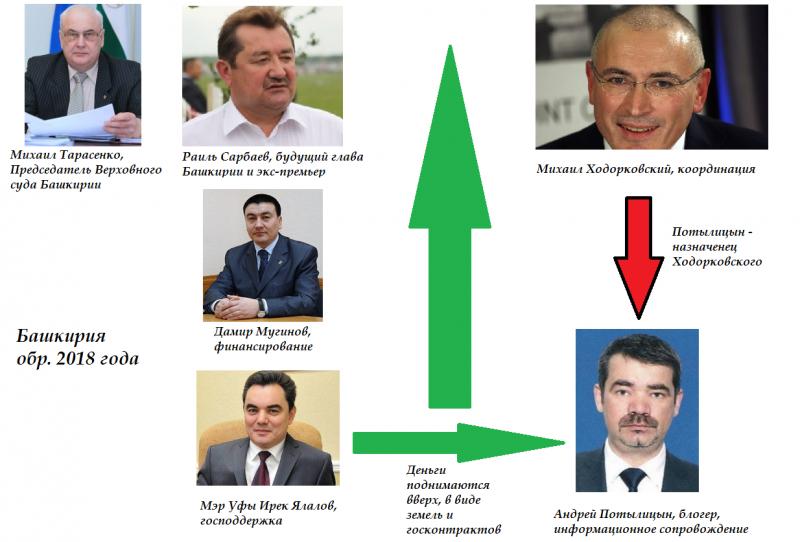 В Башкирии готовится антикоррупционный десант ФСБ по примеру дагестанского?