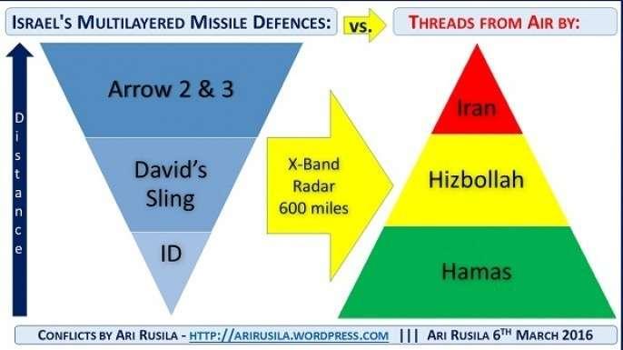 ПРО Израиля не способна эффективно функционировать и только создает иллюзию безопасности