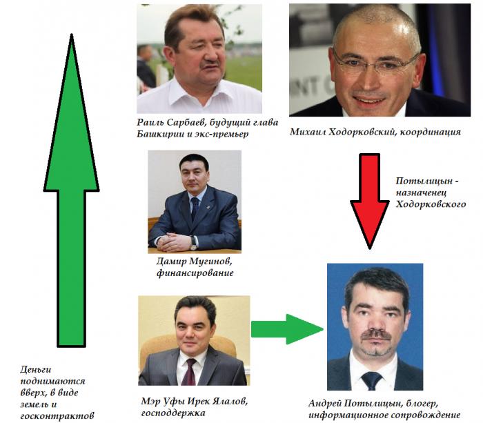 Как в Уфе чиновники воруют госимущество на миллиарды рублей? Да очень просто!