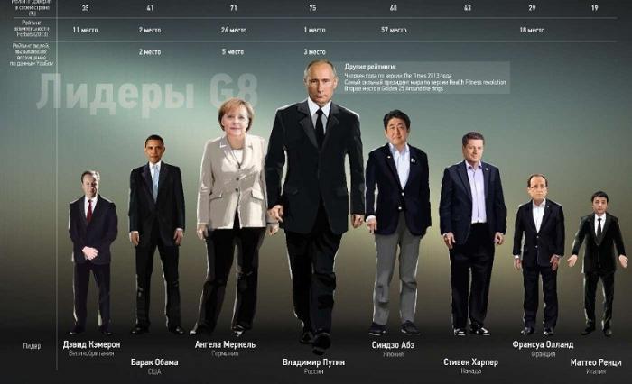 Почему мировые лидеры побежали к Владимиру Путину