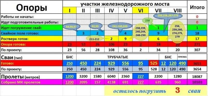 Ход строительства железнодорожной части Крымского моста на 26 мая 2018 года