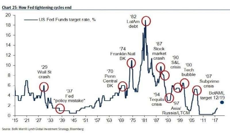 Крупнейший хедж-фонд Мирового Правительства ставит на обвал ВСЕХ финансовых рынков США