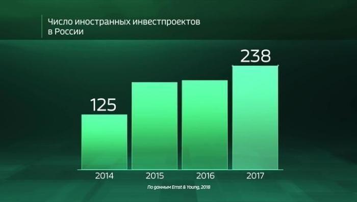 Какие страны инвестируют в Россию? Интересная статистика