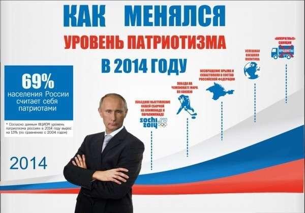 Почему россияне отказались от хамона, но не отказались от Путина