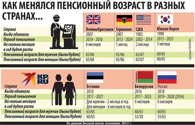 Как менялся пенсионный возраст в разных странах Фото: Дмитрий ПОЛУХИН