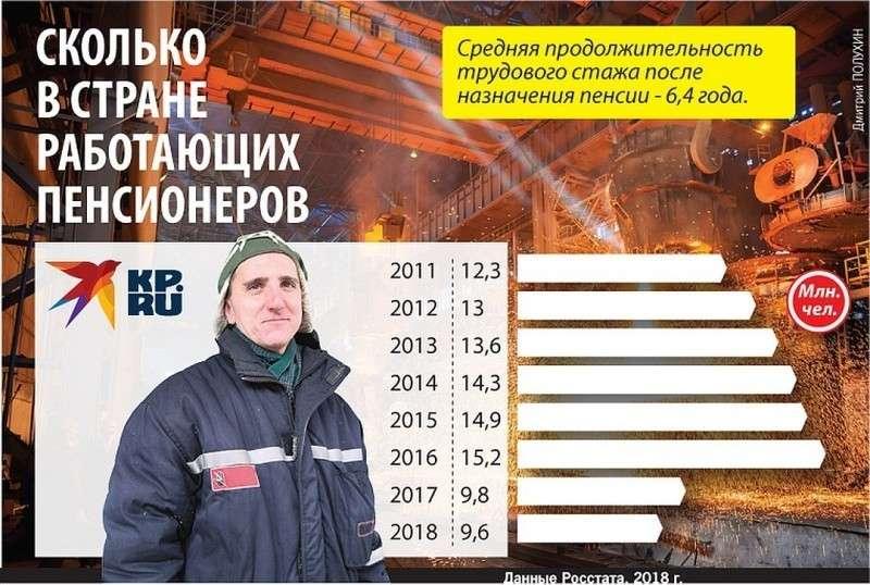 Сколько в стране работающих пенсионеров Фото: Дмитрий ПОЛУХИН