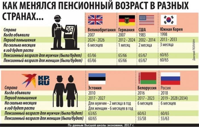 Как пенсионный возраст менялся в других странах, и почему его решили повысить в России