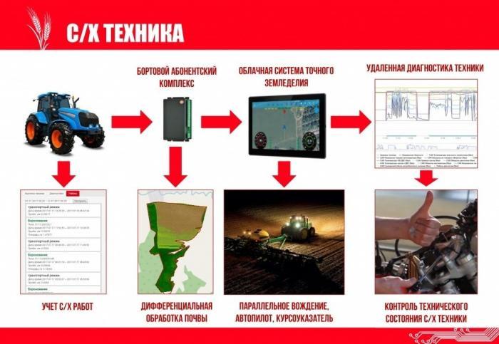 Концерн «Тракторные заводы» разработал инновационный проект «Телематика АГРО»