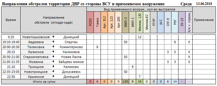 Каратели готовы применить авиацию, силы ДНР сбили 7 дронов. События в ДНР и ЛНР за неделю