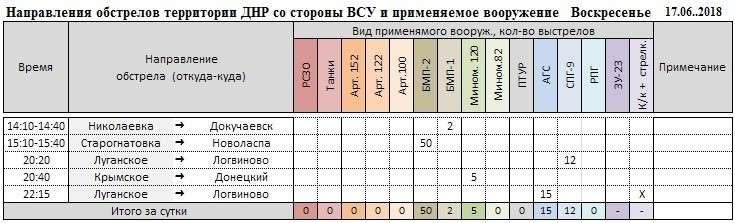 Каратели несут потери, пытаясь прорвать оборону ДНР, – сводка с фронта за неделю
