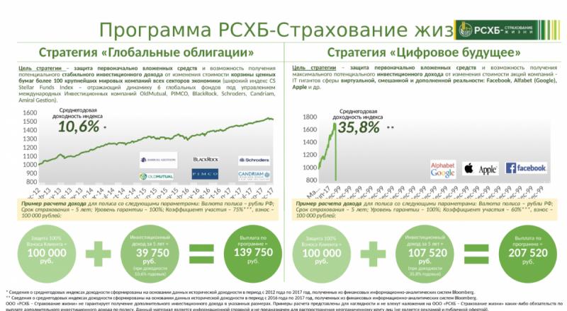 Госбанк России загоняет своих вкладчиков в западные долговые и финансовые пирамиды