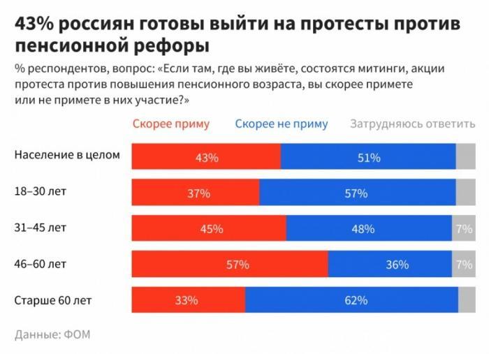 Пенсионная реформа значительно понизила рейтинг Владимира Путина