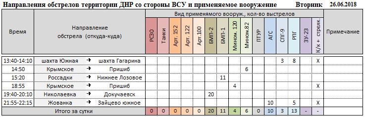 Сводка из ДНР и ЛНР за прошедшую неделю. Спецгруппа карателей попала в засаду