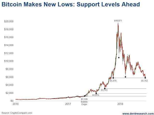 Биткоин: Пробит очередной уровень спекульской поддержки, следующие уровни - 16% от пика, 10%, 6%, 0.х% (alexsword)