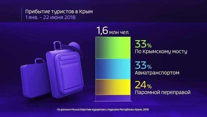 Россия в цифрах. Насколько загружен Крымский мост?
