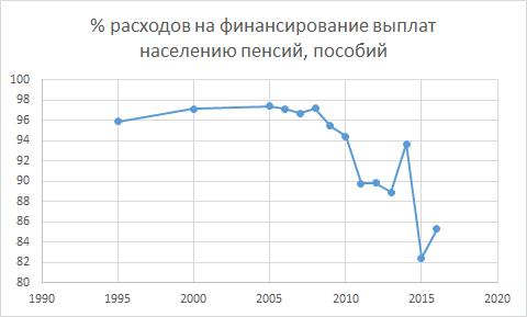 Популярно про антипенсионный популизм в псевдопатриотическом угаре