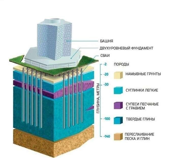 Лахта Центр: отфундамента дошпиля