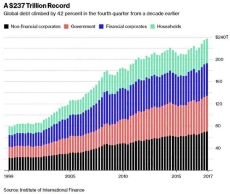 Мировой финансовый шторм придет неожиданно как вор ночью