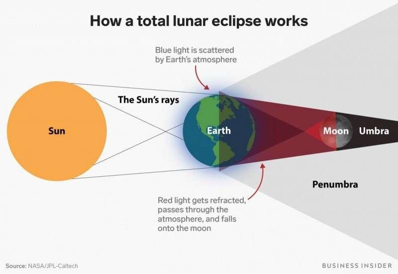 Затмение 27.07.2018. Самое длинное в 21 веке затмение окрасит Луну в красный цвет