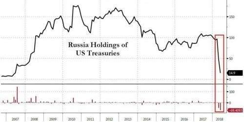 Россия почти полностью избавилась от казначейских бумаг врага – сионистов из США