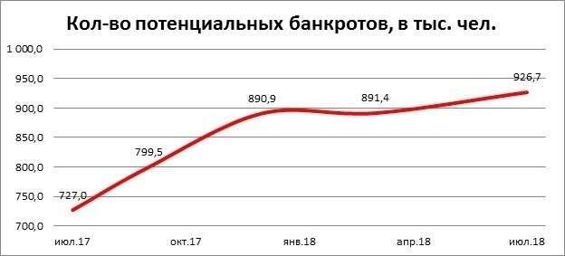 Закредитованность россиян в первом полугодии 2018 растёт