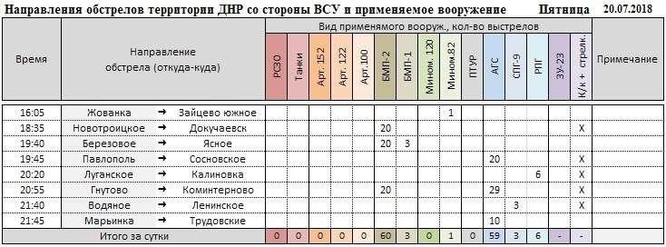 Война на Донбассе меняется, каратели и нацисты уничтожают друг друга. Сводка из ДНР и ЛНР