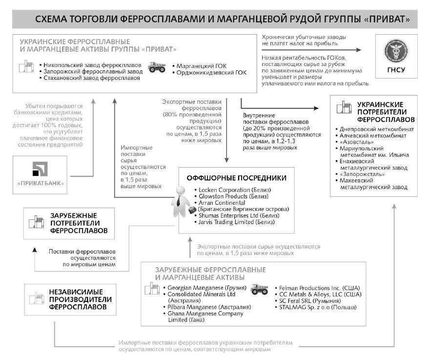 Война за титан и киловатты: для кого будут замерзать украинцы