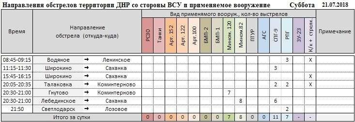 Ситуация на Донбассе: каратели меняют тактику и воюют друг с другом