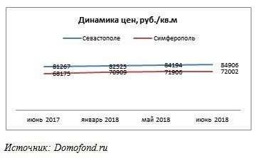 Как Крымский мост роняет цены на недвижимость в Крыму