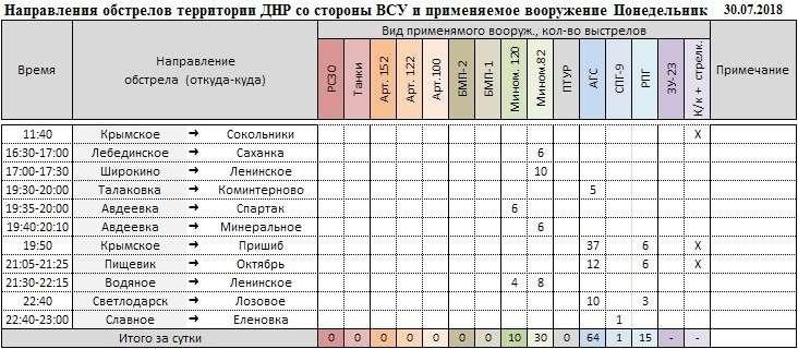 Сводка о событиях в ДНР и ЛНР за неделю 28.07.18 – 03.08.18