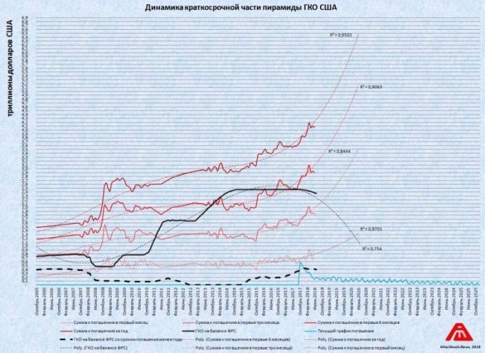 Пирамида ГКО США: ставки на рекордном за 11 лет уровне