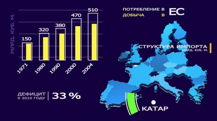 Южный газовый коридор – голубая мечта Евросоюза