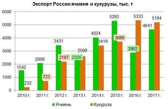 Кого Россия кормит зерном? (часть 2: кукуруза иячмень)