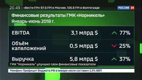 Чистая прибыль «Норникеля» увеличилась на 81% до $1,6 млрд