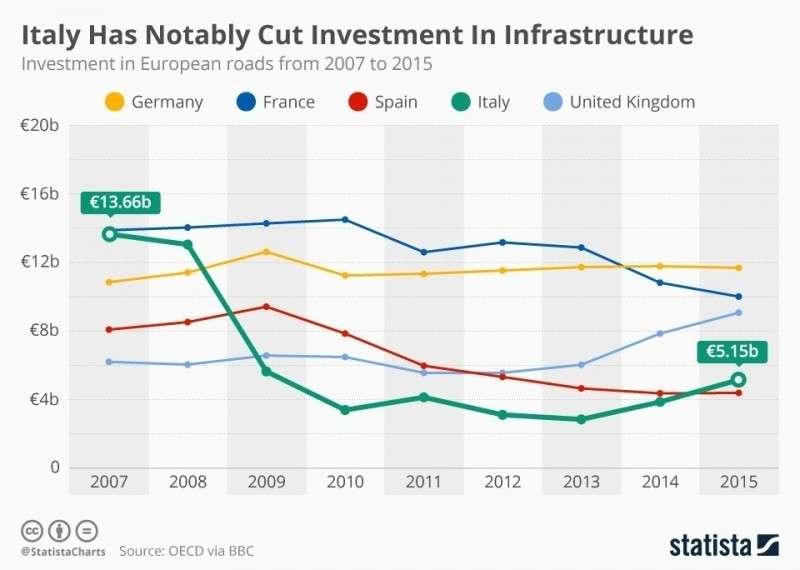 Каннибализация и деиндустриализация экономики на примере Италии