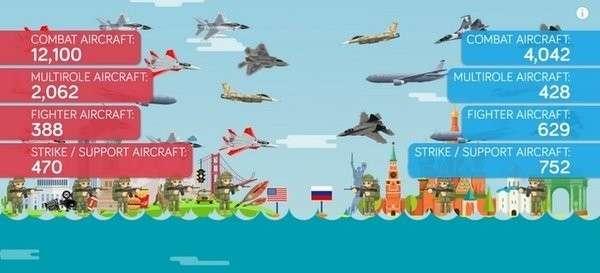 США против России: пиндосы о том, чья армия в 2018 году сильнее