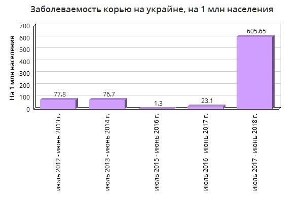 Геноцид русов еврейской хунтой Украины: заболеваемость корью выросла в 26 раз