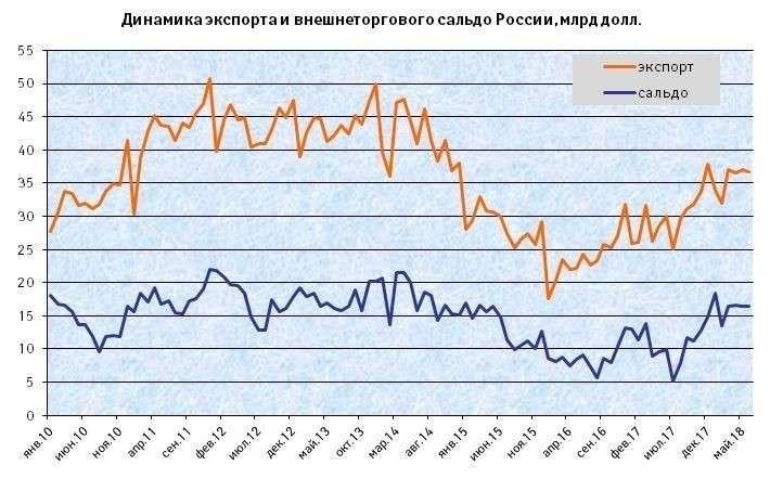 Экспортные достижения России вIполугодии 2018г.