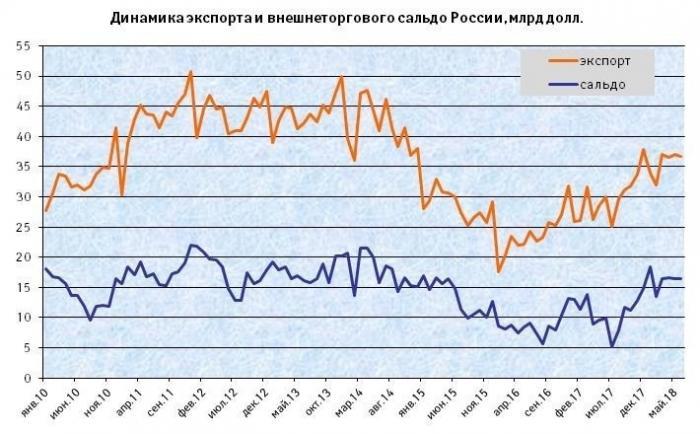 Экспортные достижения России впервомполугодии 2018года